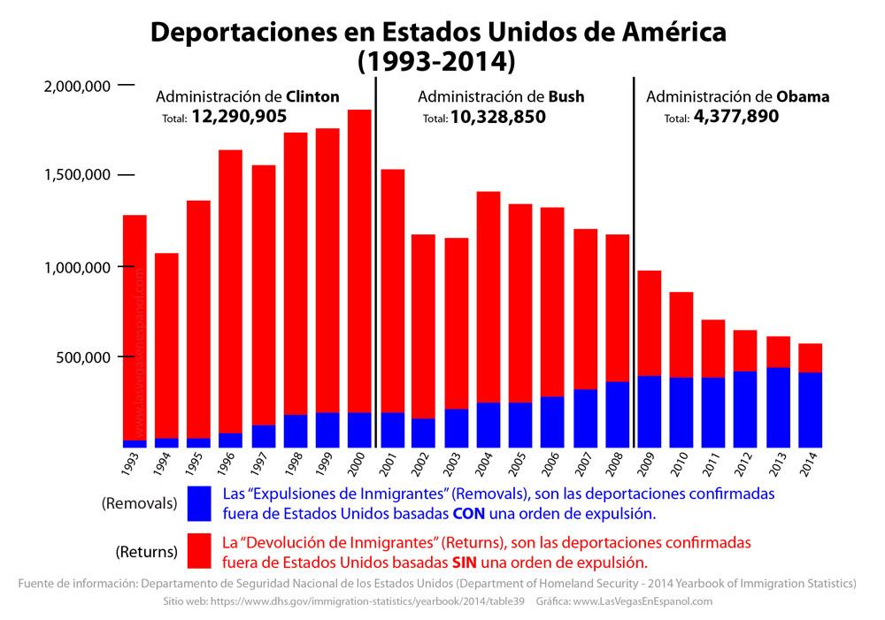 deportaciones usa 1993-2014